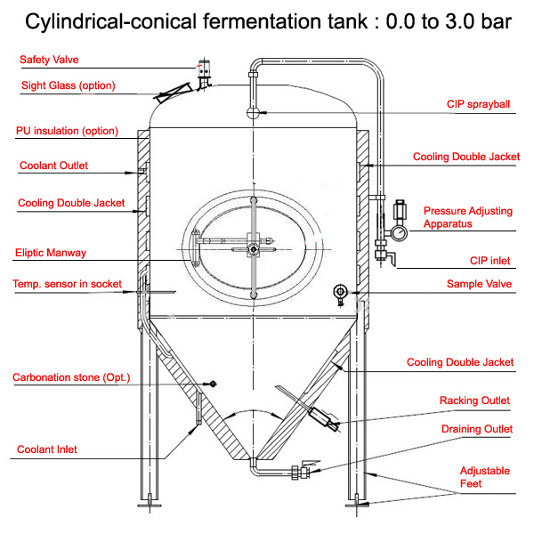 Equipment of the cylindrically-conical beer fermentation tank